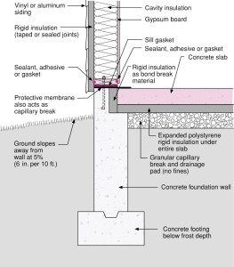 architectural detail of slab insulation